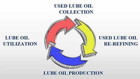 LUBE OIL LIFE CYCLE