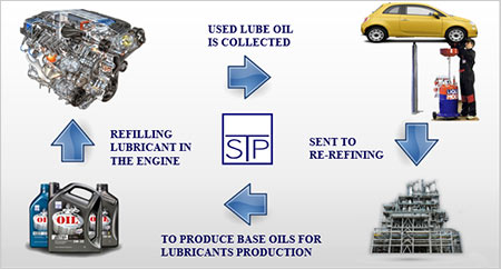 USED LUBE OIL CYCLE